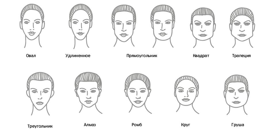 Психология по форме лица